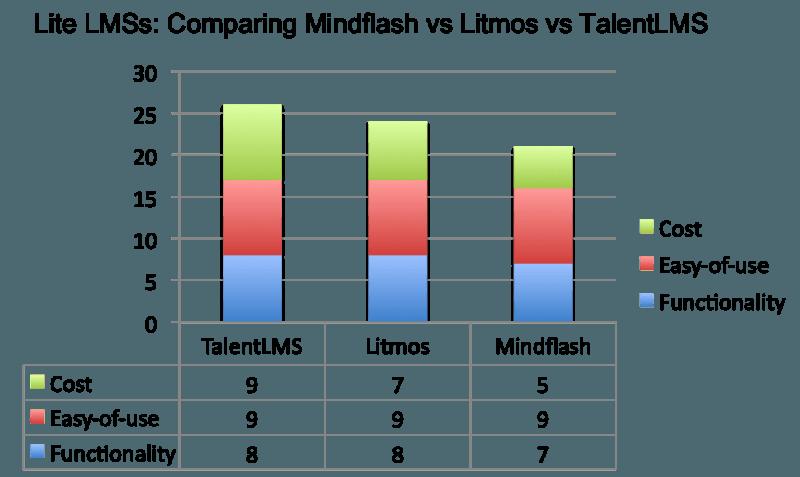 Mindflash vs Litmos vs TalentLMS