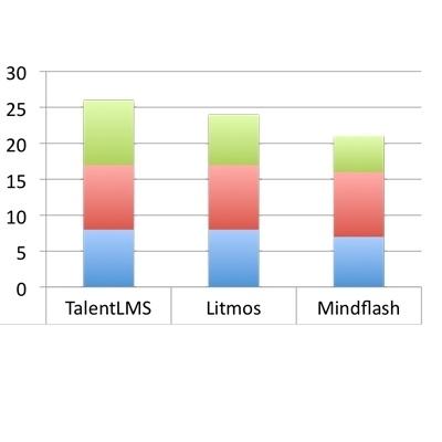 Lite LMSs: Comparing Mindflash vs Litmos vs TalentLMS