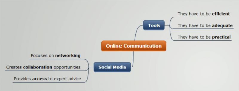 online communication 2