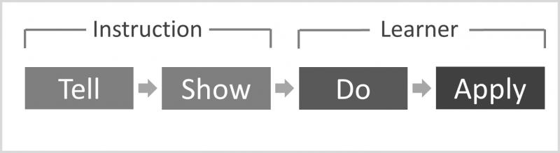 The basic strategies for designing instruction