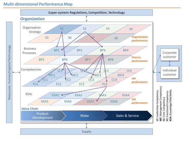 Multi-dimensional Performance Map