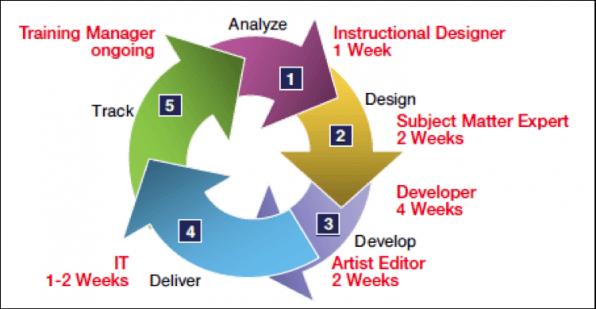 elearning development cycle