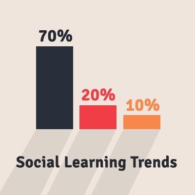 Social Learning Trends 2013