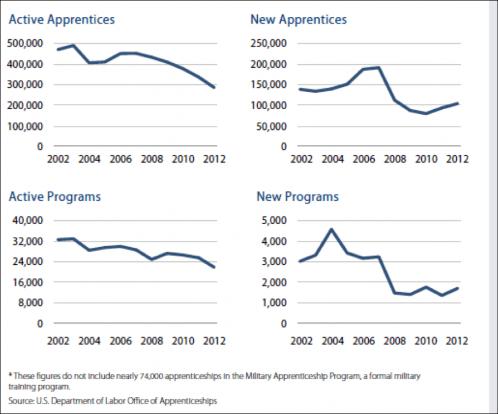 The U.S. Apprenticeship Gap