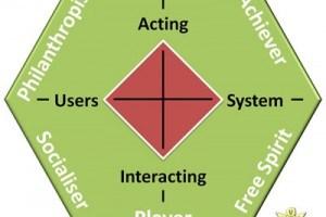 Marczewski's Gamification User Types