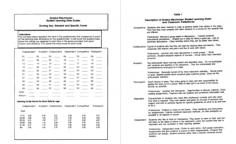 The Grasha-Riechmann Student Learning Styles Scale GRLSS