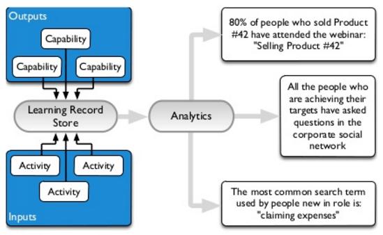 Tin Can API, LRS analytics