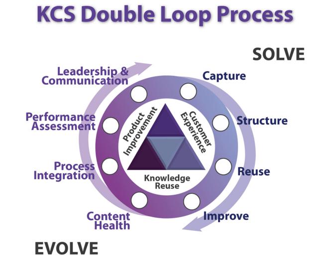 KCS-Double_loop
