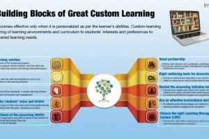 10 Building Blocks of Great Custom Learning