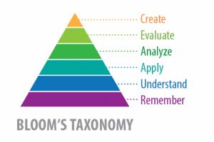 Applying Bloom's Taxonomy In eLearning